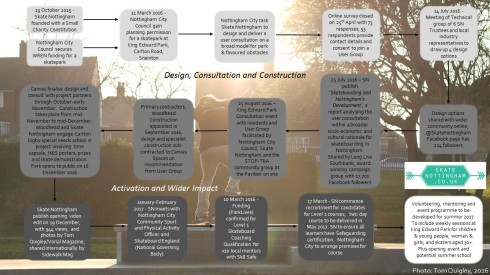 A timeline of the project with Nottingham City Council to design and build a skatepark in King Edward Park